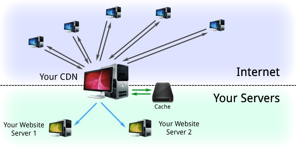 How to build your own CDN with a reverse proxy - Daniel Mayor